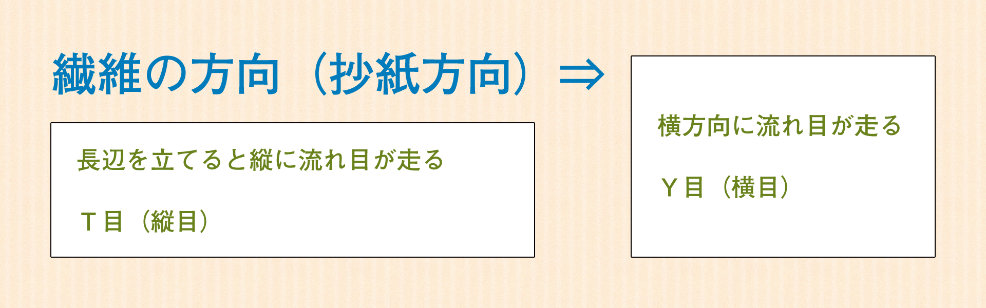 流れ目と寸法表記